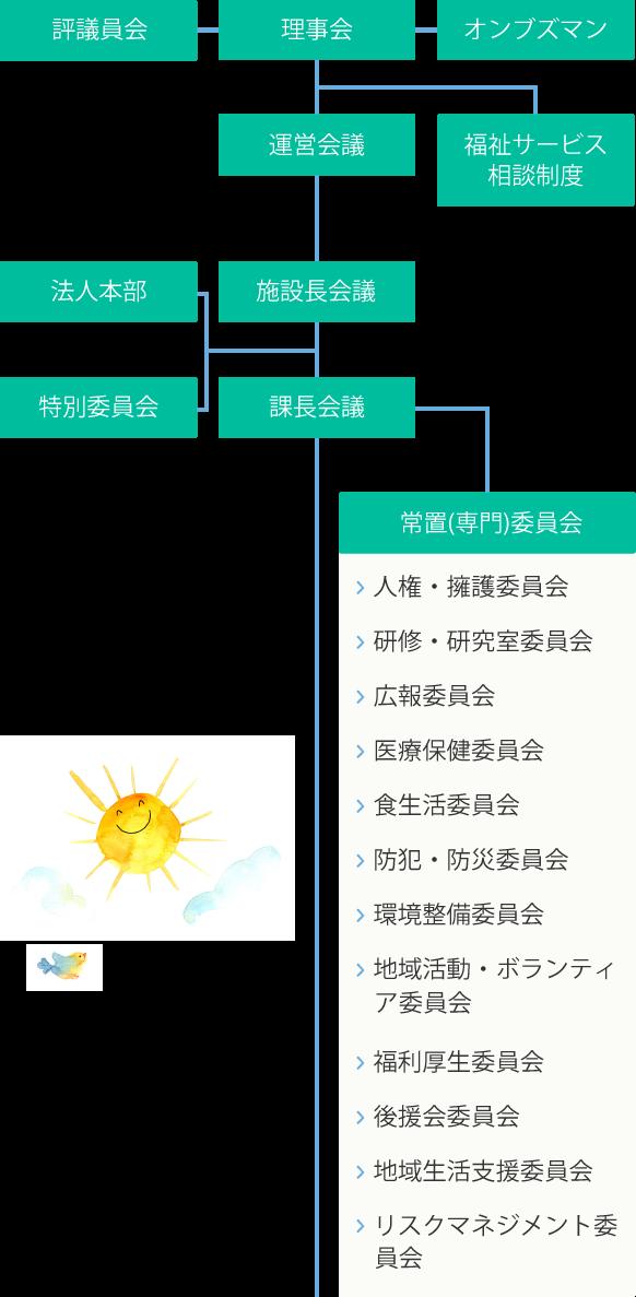 組織図sp